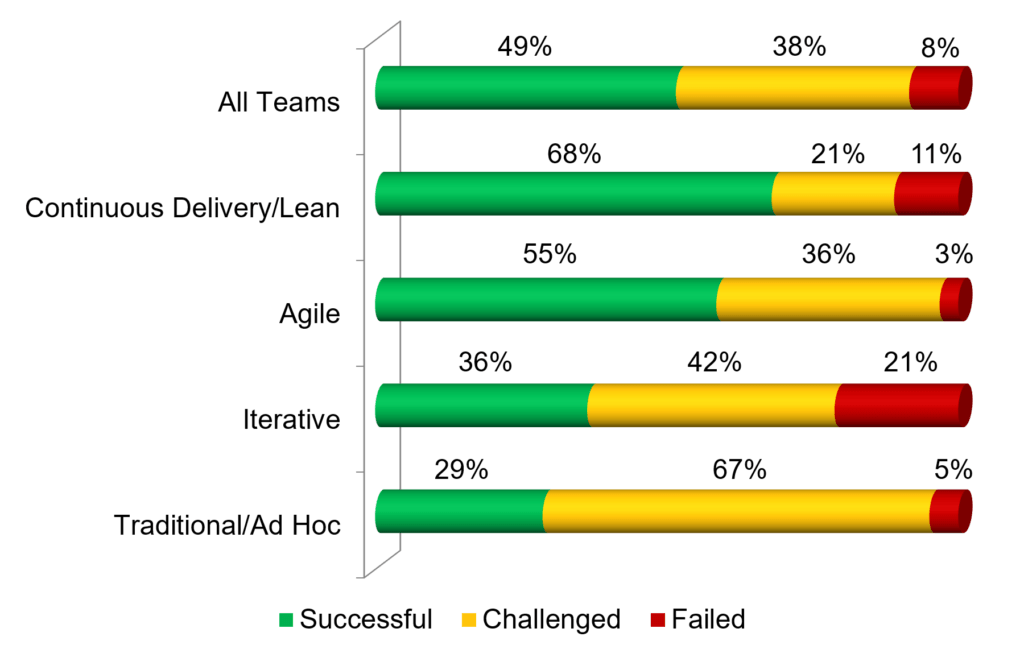 taus réussite agile vs waterfall / Cycle en V - chaos report 2018