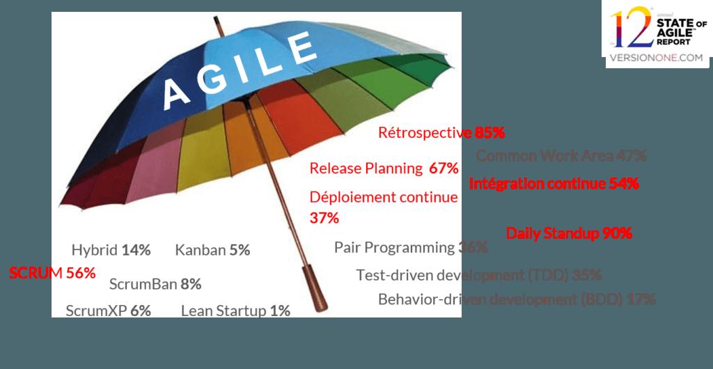 Agile umbrella Méthode/Framework et Outils