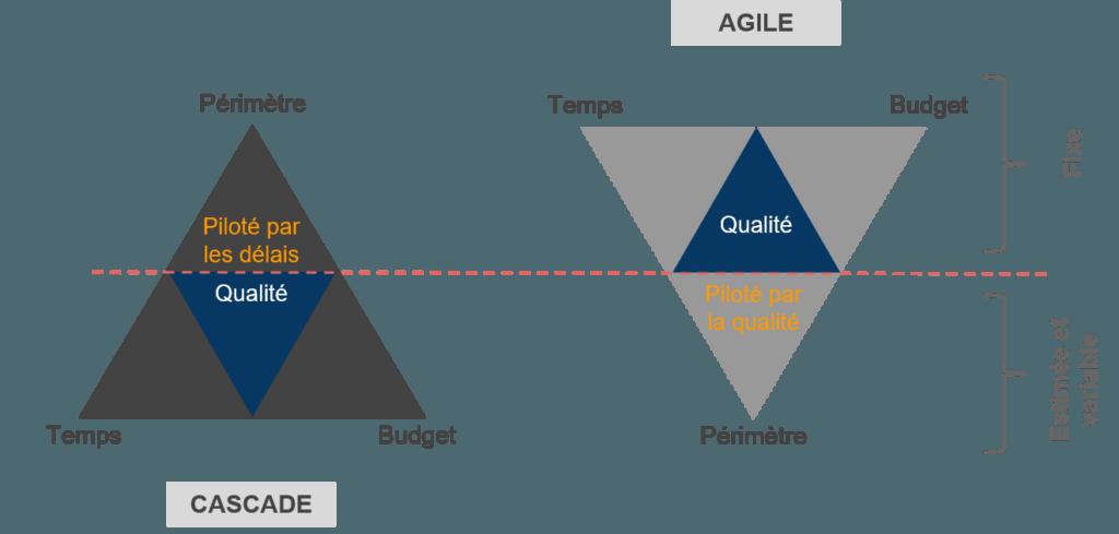 Agile vs Cascade Changement de paradigme