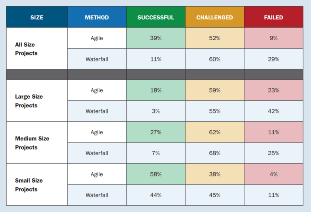 taus réussite agile vs waterfall / Cycle en V - standish report 2015
