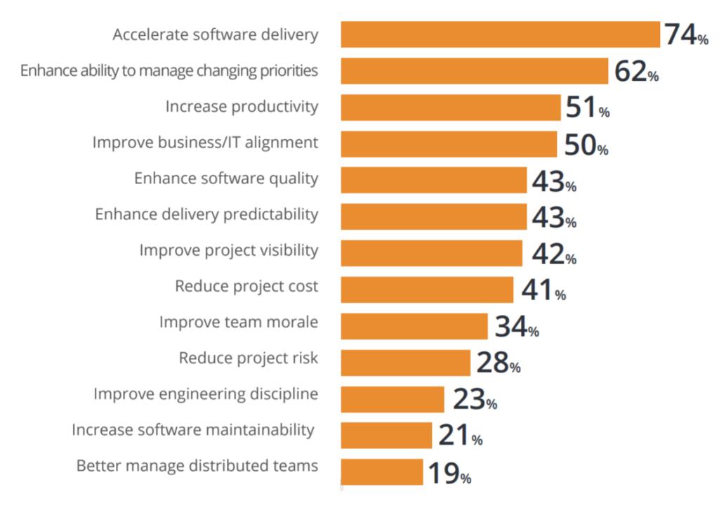 Les raisons qui mènent les entreprises à adopter l'agile